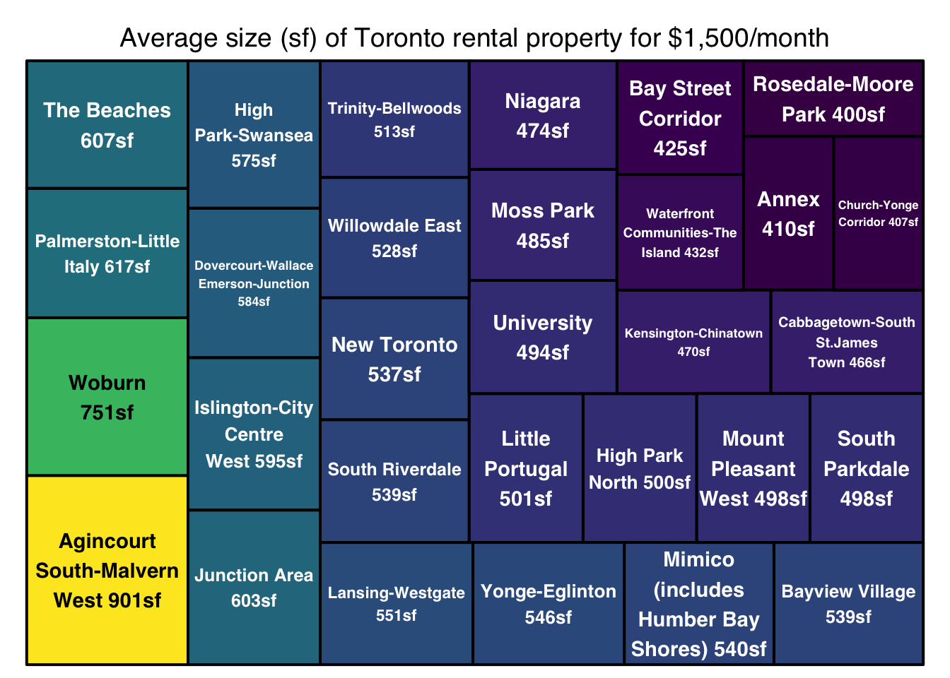 Renting in Toronto