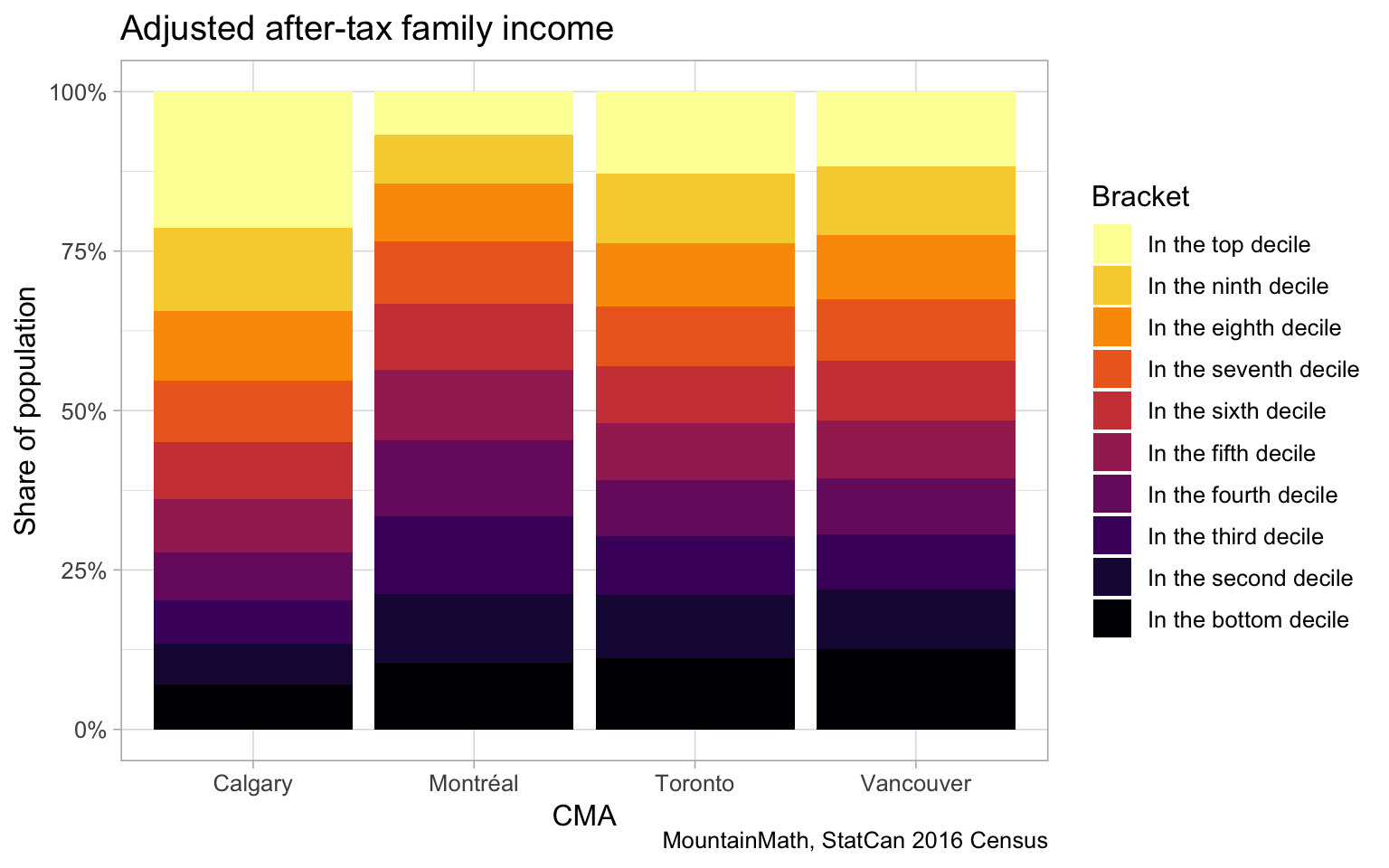 Adjusted family income deciles